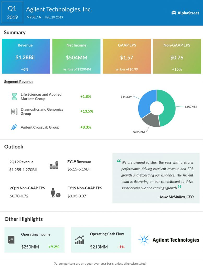 An infographic on Agilent's first quarter 2019 earnings results