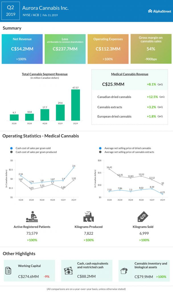 Aurora Cannabis second quarter 2019 earnings infographic
