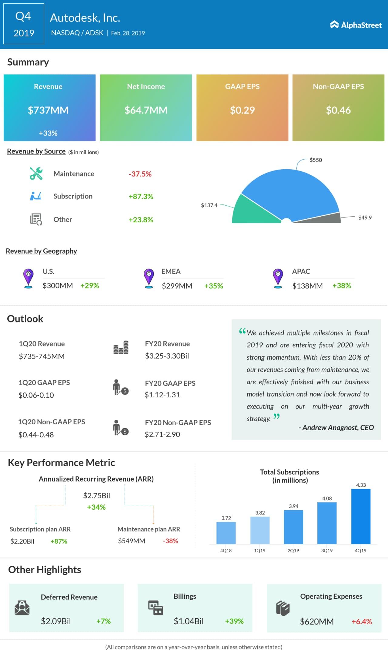 Autodesk fourth quarter 2019 earnings snapshot