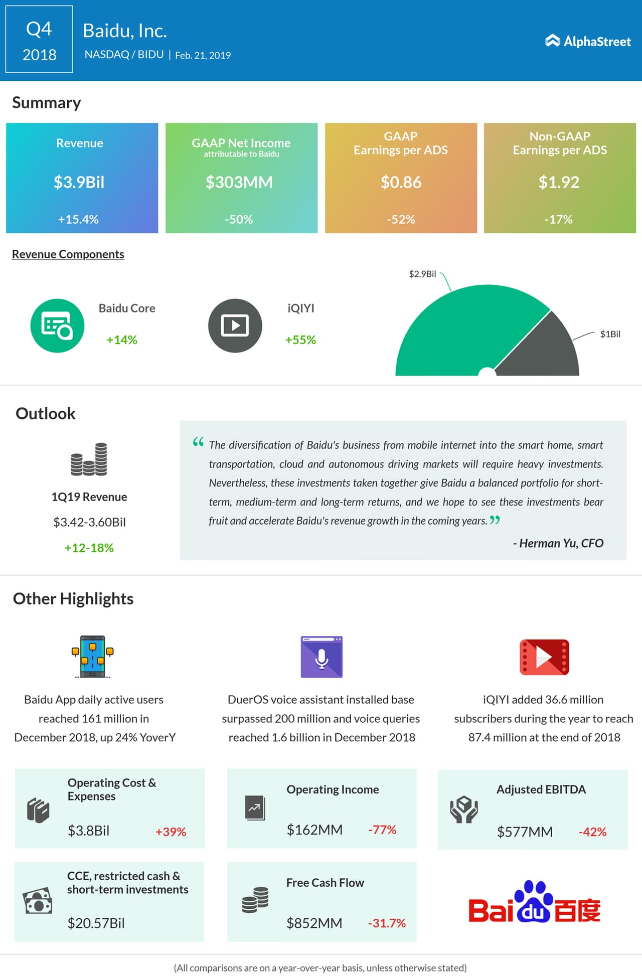 An infographic on Baidu's fourth quarter 2018 earnings results