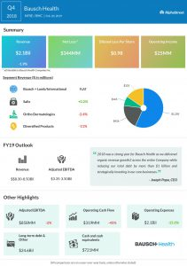 An infographic on Bausch Health's fourth quarter 2018 earnings results