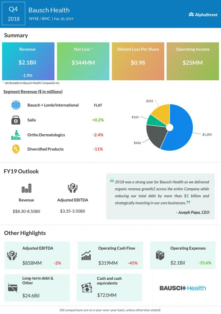 Bausch Health fourth quarter 2018 earnings infographic