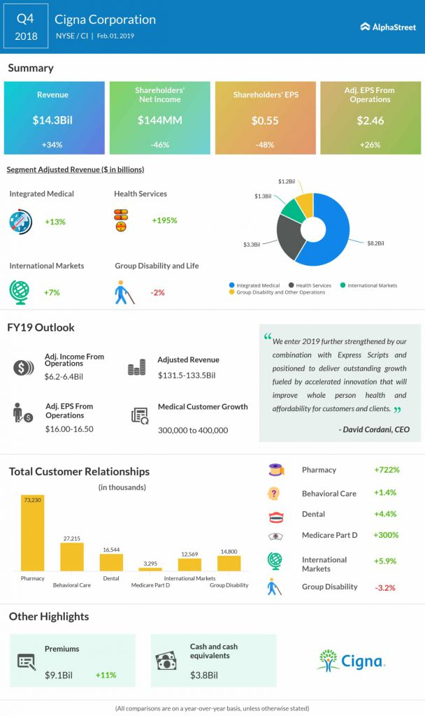 Cigna fourth quarter 2018 earnings infographic