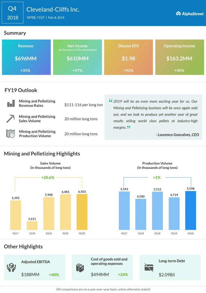 Cleveland-Cliffs fourth quarter 2018 earnings infographic