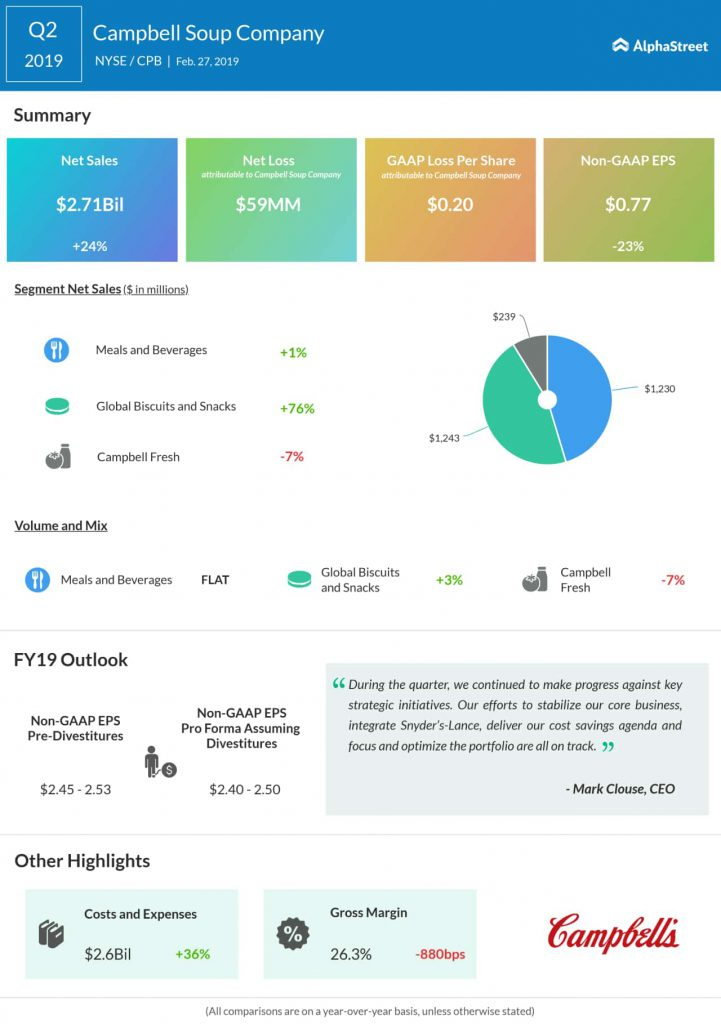 An infographic on Campbell Soup's second quarter 2019 earnings
