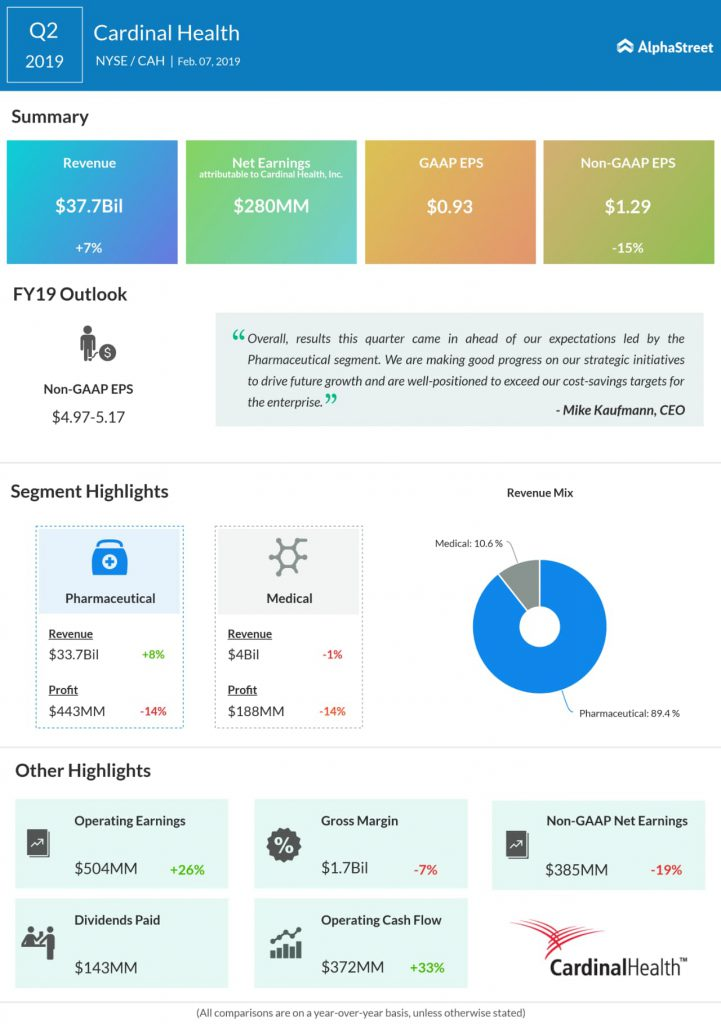 Cardinal Health Q2 2019 Earnings Infographic