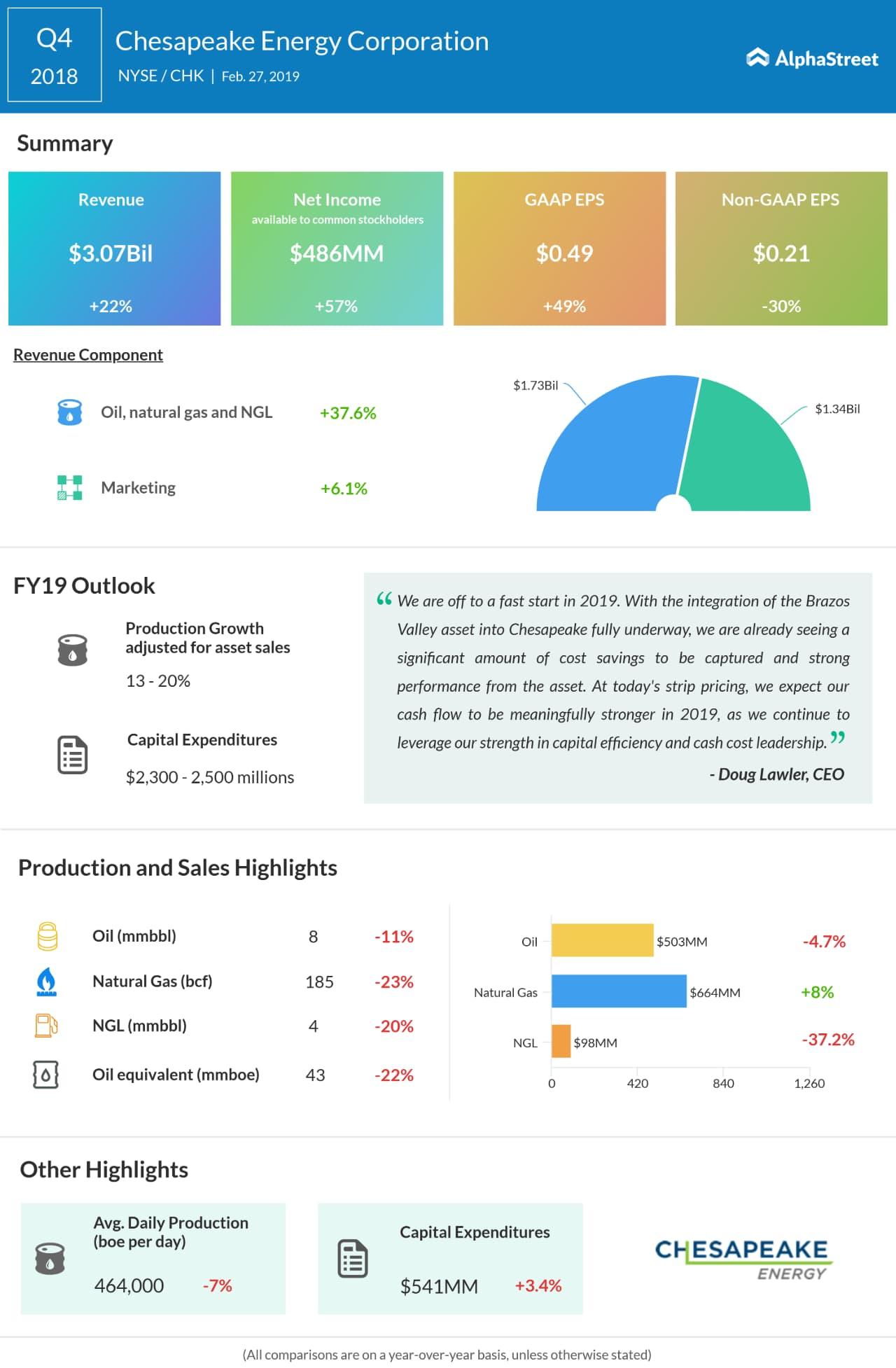 Chesapeake Energy fourth quarter 2018 earnings snapshot