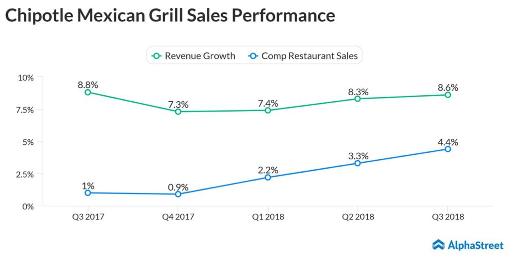 Chipotle Mexican Grill Sales Performance