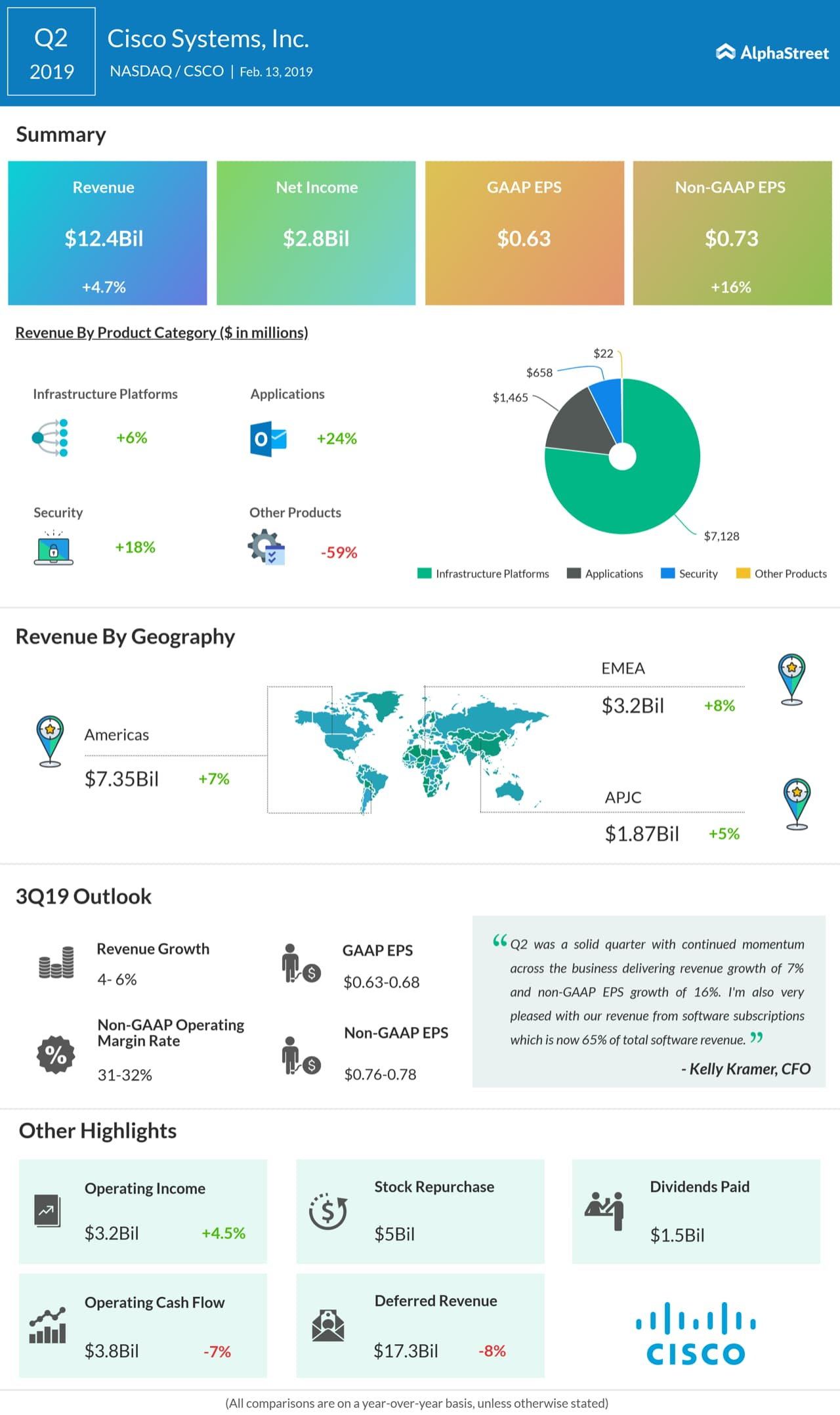 Cisco Systems second quarter 2019 earnings infographic