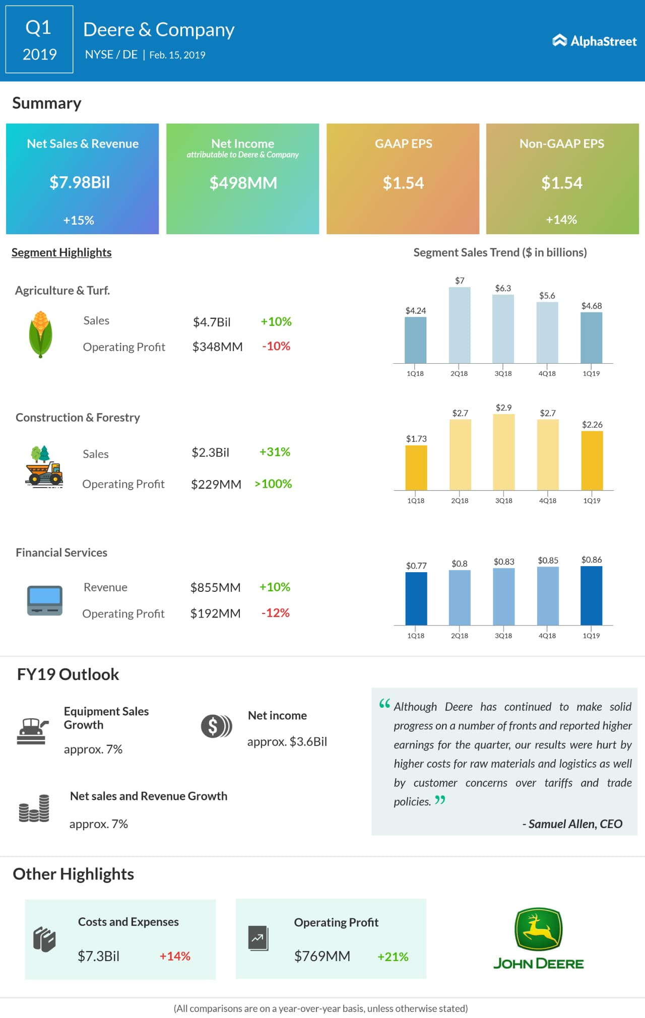 Deere first quarter 2019 earnings snapshot