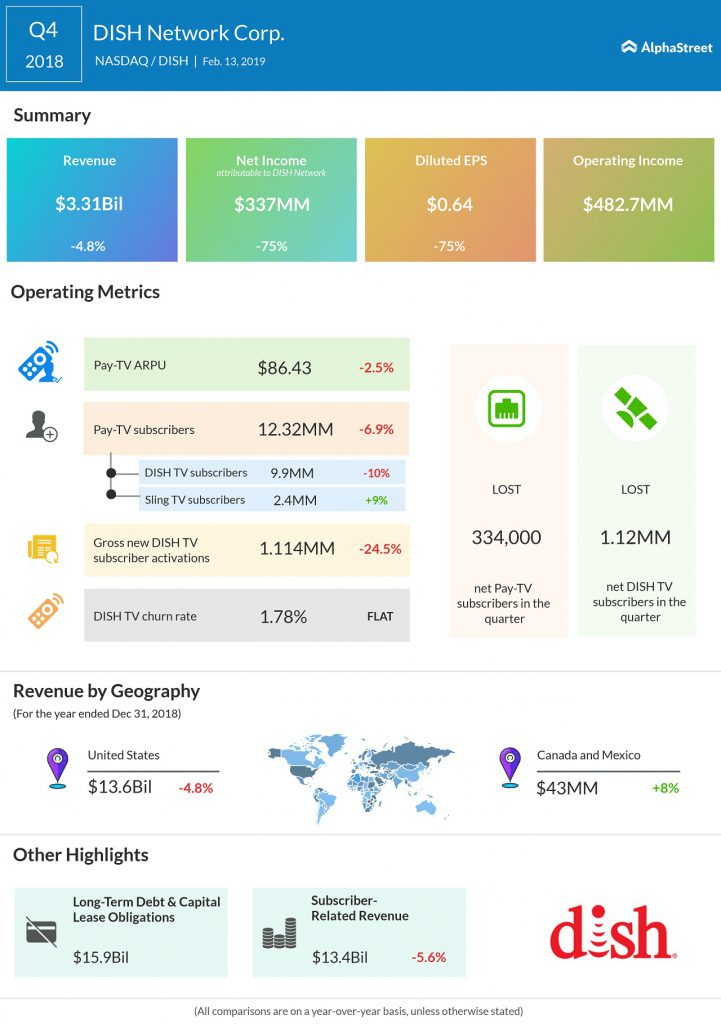 Dish Q4 2018 earnings infographic