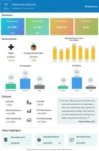 EA third quarter 2019 earnings infographic