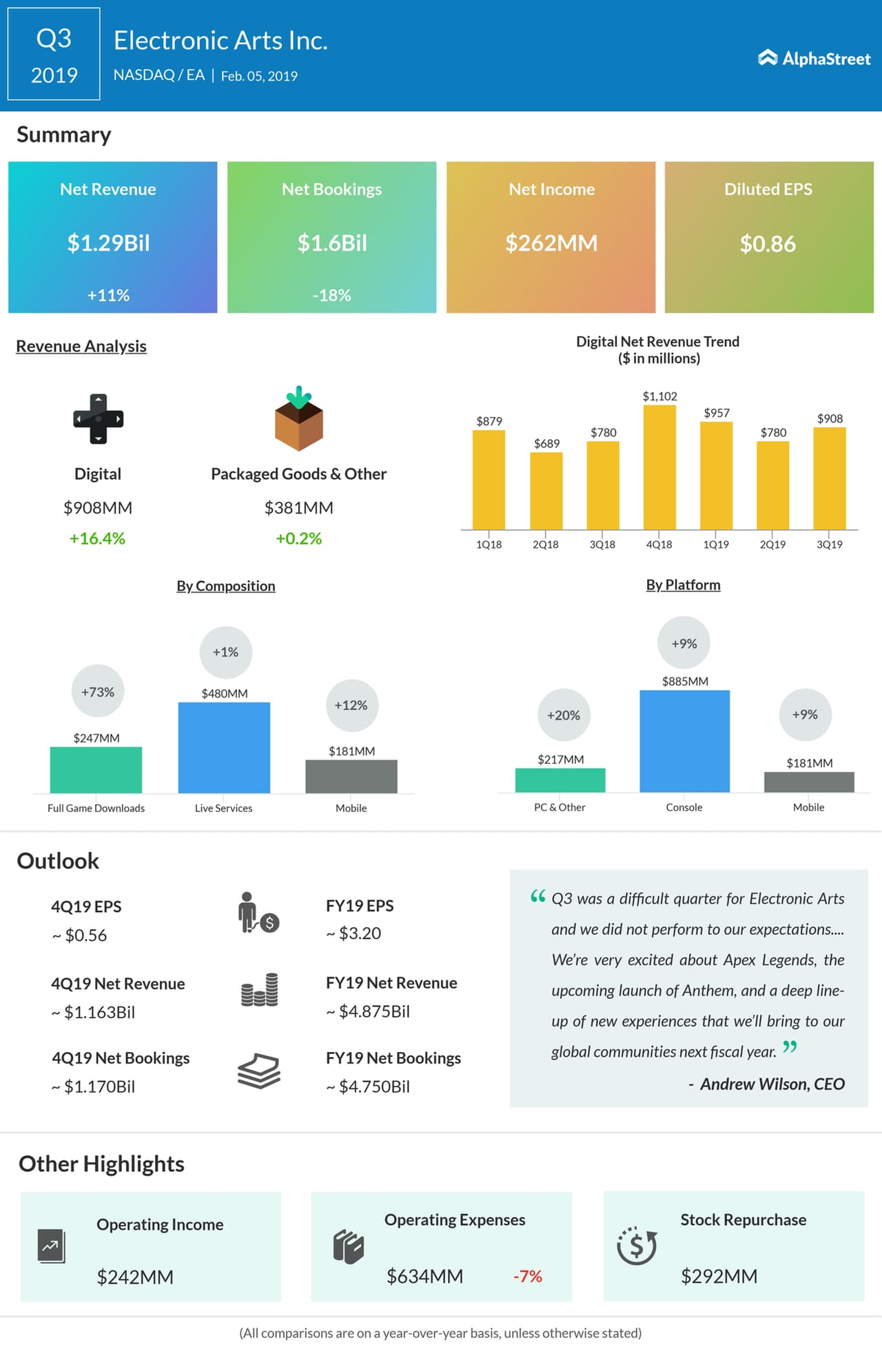 EA third quarter 2019 earnings infographic