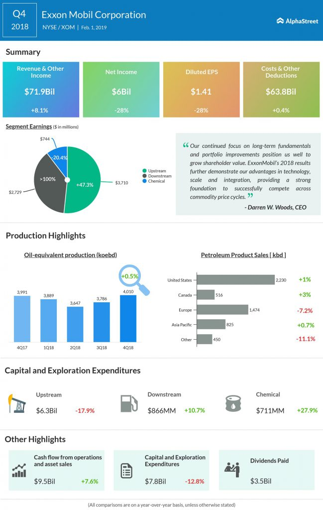 ExxonMobil fourth quarter 2018 earnings snapshot