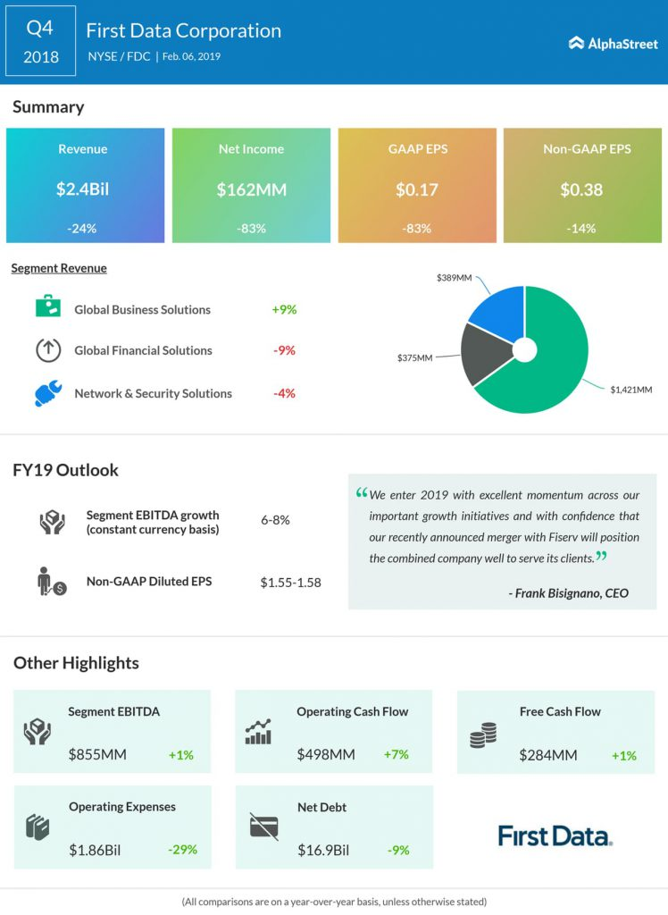 First Data fourth quarter 2018 earnings infographic