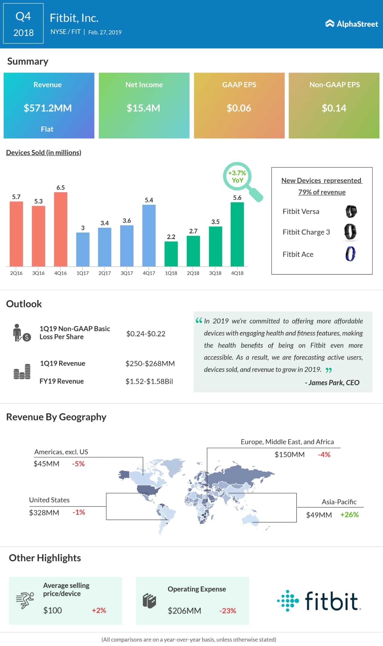 Fitbit Q4 results beat estimates