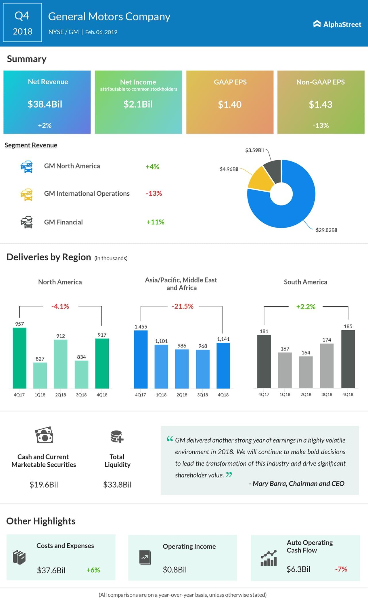 General Motors fourth quarter 2018 earnings infographic