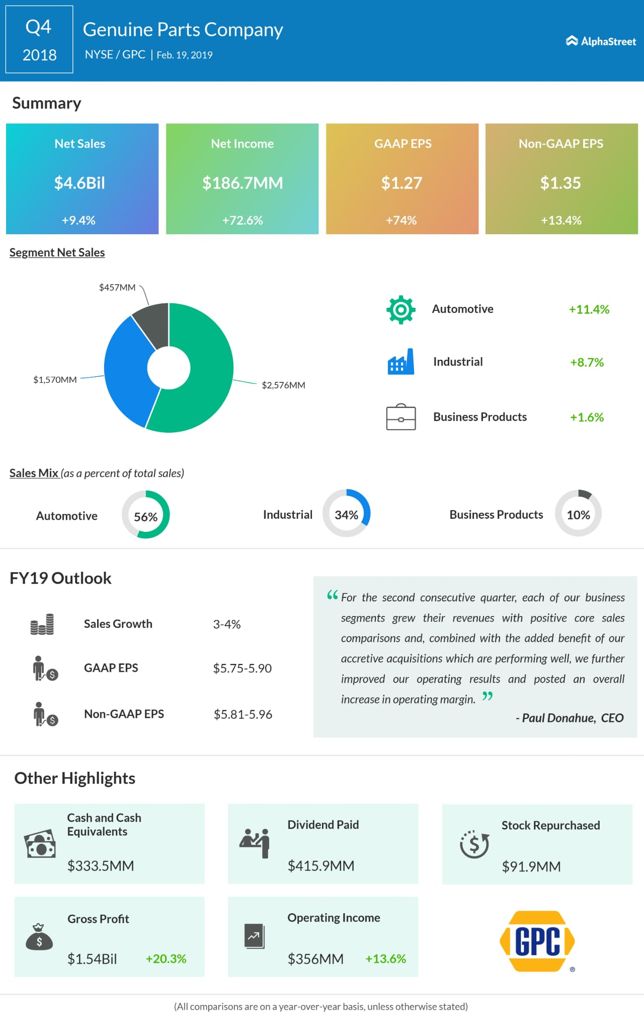 Genuine Parts fourth quarter 2018 earnings snapshot