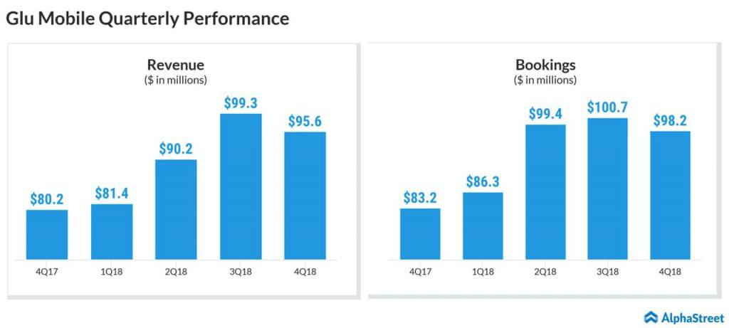 Glu Mobile - GLUU - Q4 earnings results