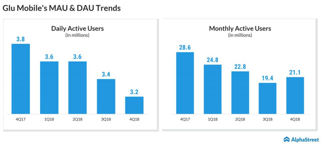 Glu Mobile Q4 earnings - daily active users - monthly active users