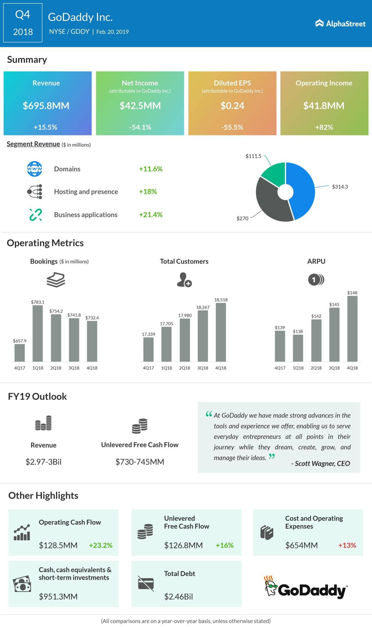 An infographic on GoDaddy's fourth quarter earnings results
