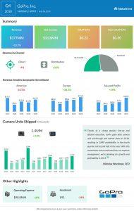 GoPro fourth quarter 2018 earnings infographic