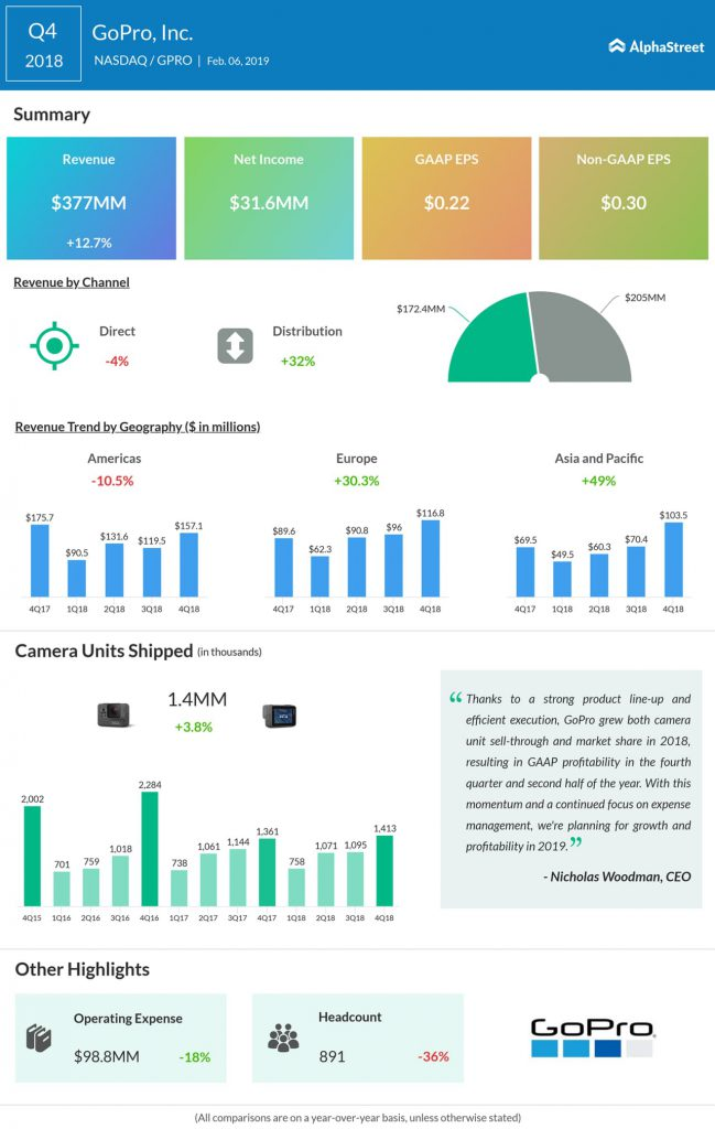 GoPro fourth quarter 2018 earnings infographic