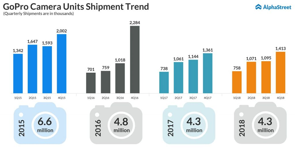 GoPro camera units shipment trend from 2015 to 2018