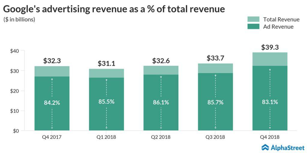 Google's advertising revenues as a percent of total revenues