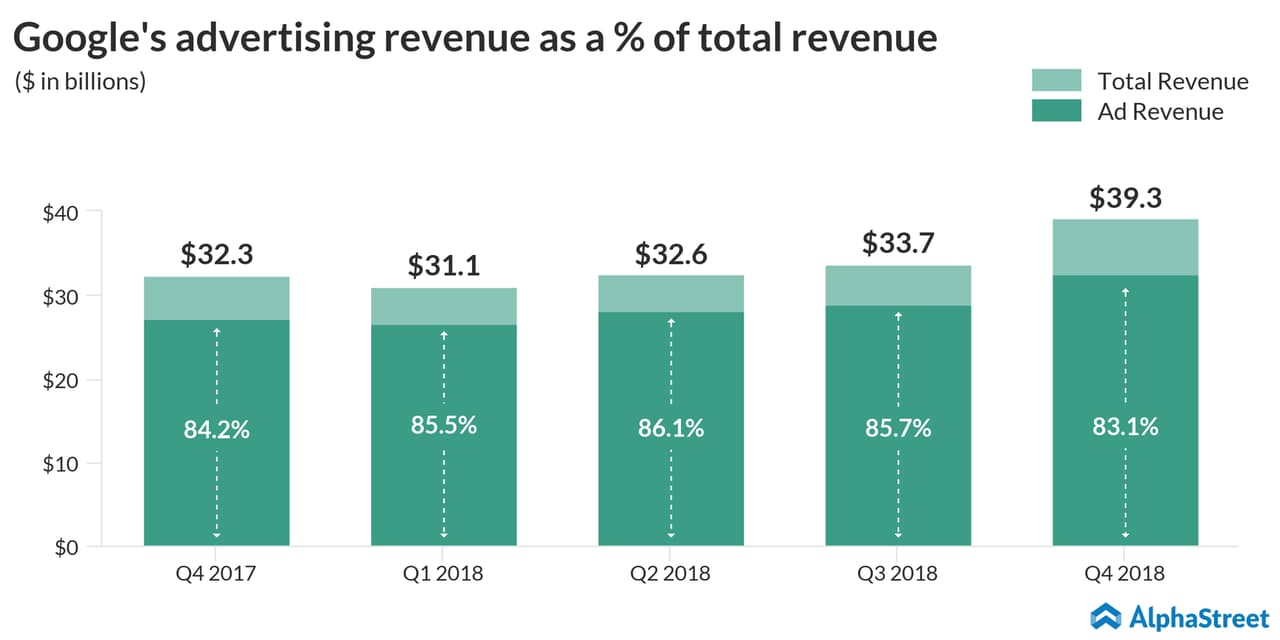 Google Advertising Revenue Trend