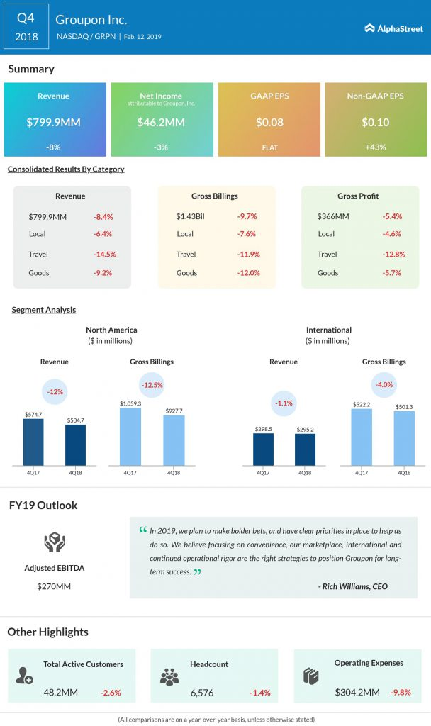 Groupon fourth quarter 2018 earnings infographic