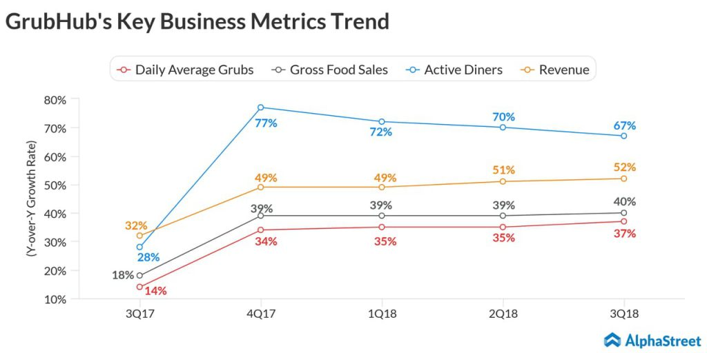 Grubhub-Q4-Earnings-Preview