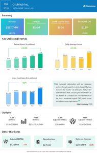 Grubhub fourth quarter 2018 earnings infographic