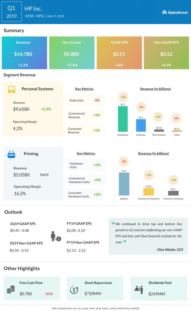 HP Q1 2019 Earnings Infographic