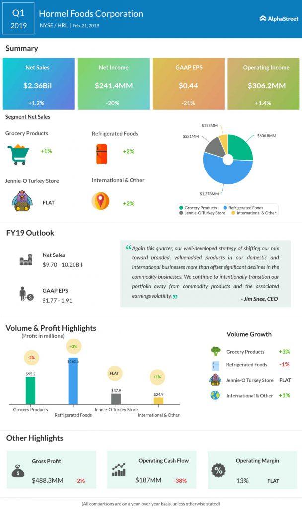 Hormel first quarter 2019 earnings infographic