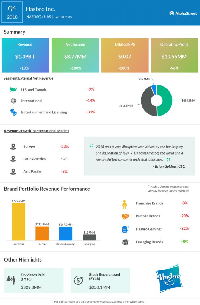 Hasbro Fourth Quarter 2018 Earnings Infographic