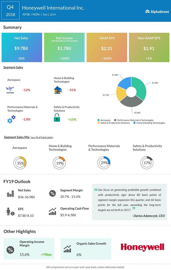 Honeywell Q4 2018 earnings infographic