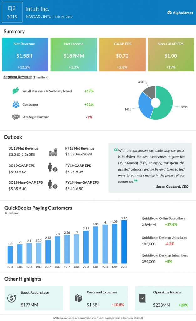 An infographic on Intuit's second quarter 2019 earnings results