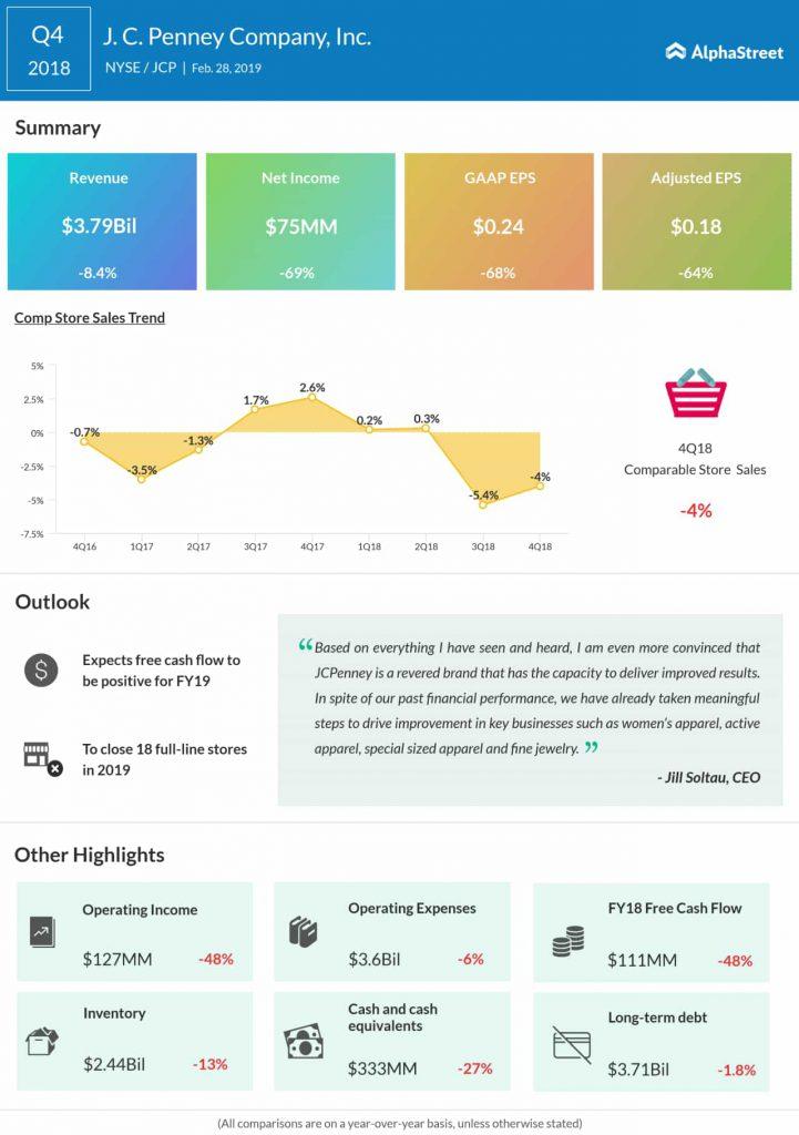 J.C. Penney fourth quarter 2018 earnings infographic
