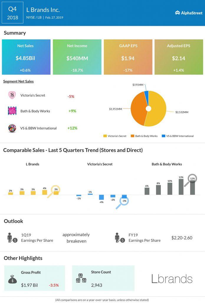 L Brands (LB) Q4 2018 earnings infograph