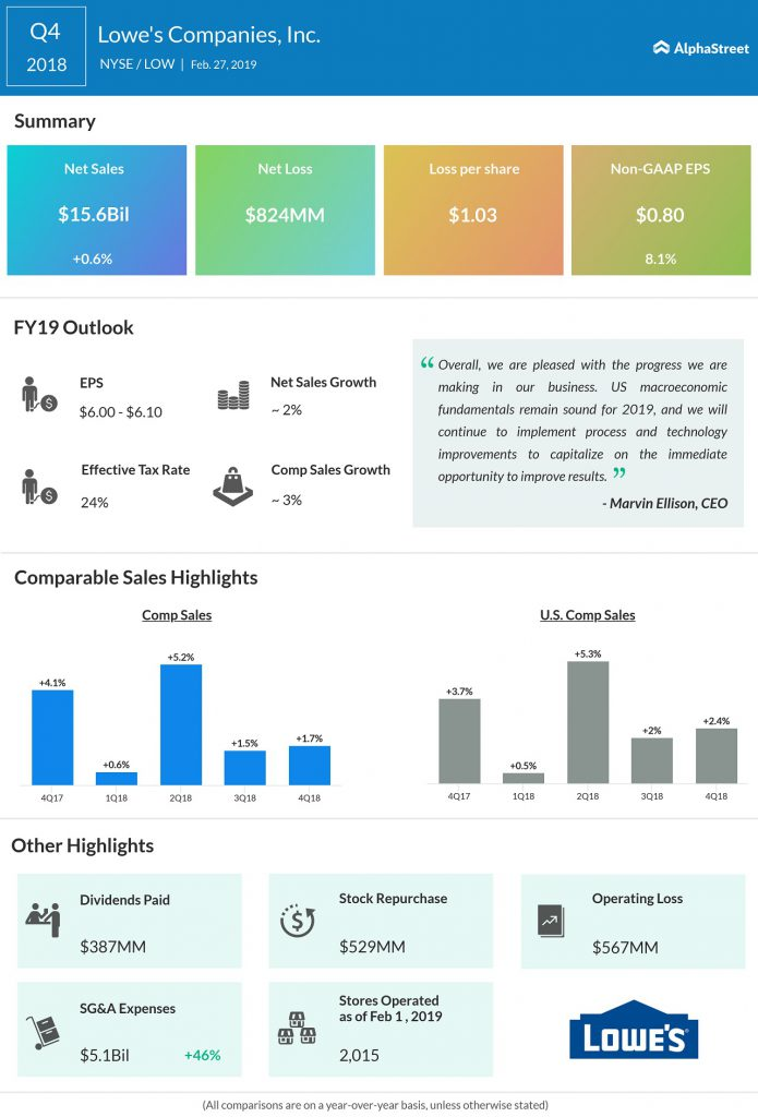 Lowe's Q4 2018 earnings infographic