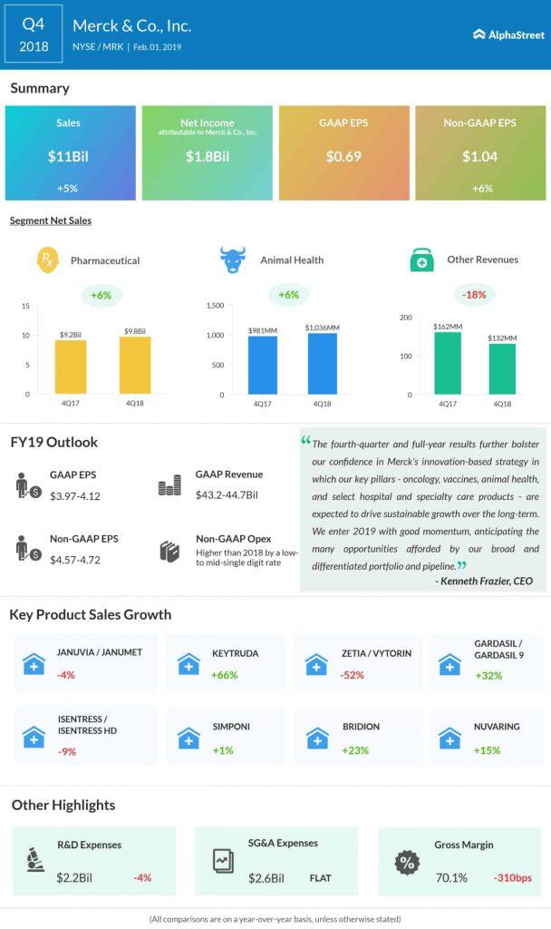 Merck fourth quarter 2018 earnings infographic