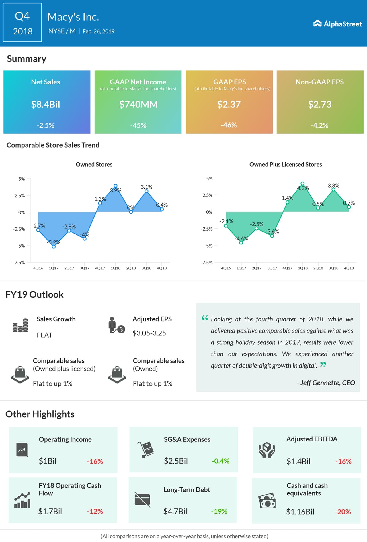 An infographic on Macy's fourth quarter 2018 earnings results