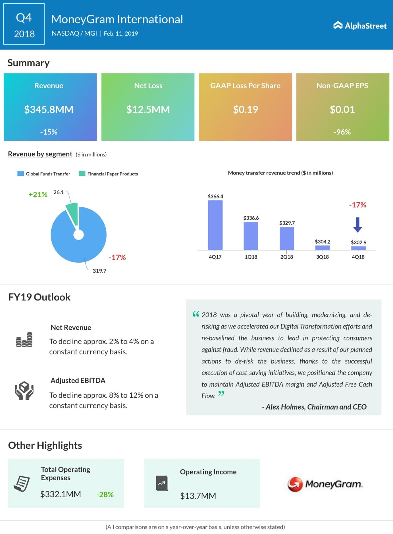 MoneyGram fourth quarter 2018 earnings snapshot