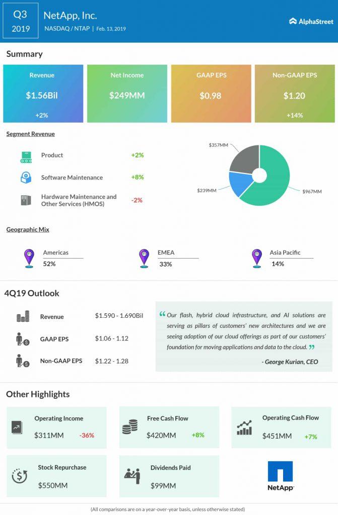 NetApp third quarter 2019 earnings infographic