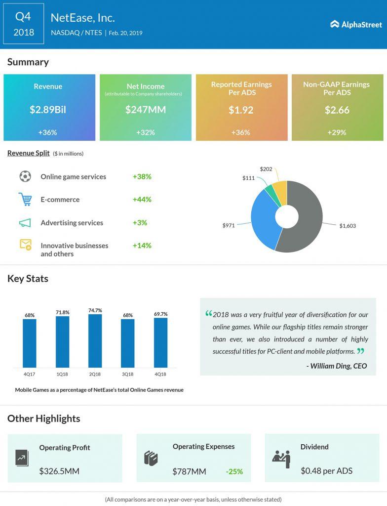 NetEase Q4 2018 earnings infograph