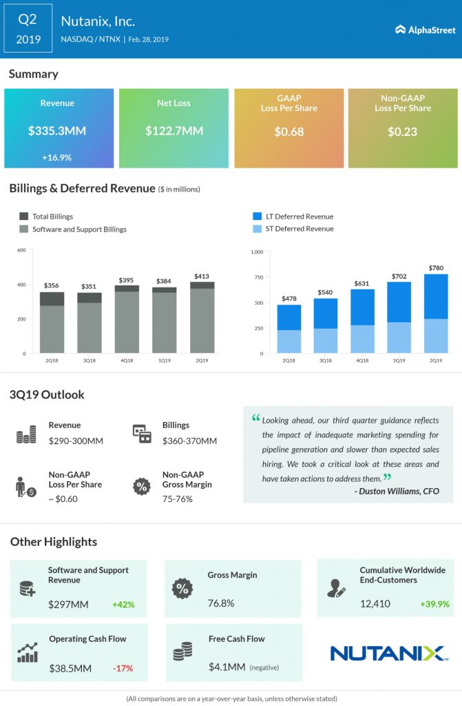 Nutanix Q2 2019 Earnings Infographic