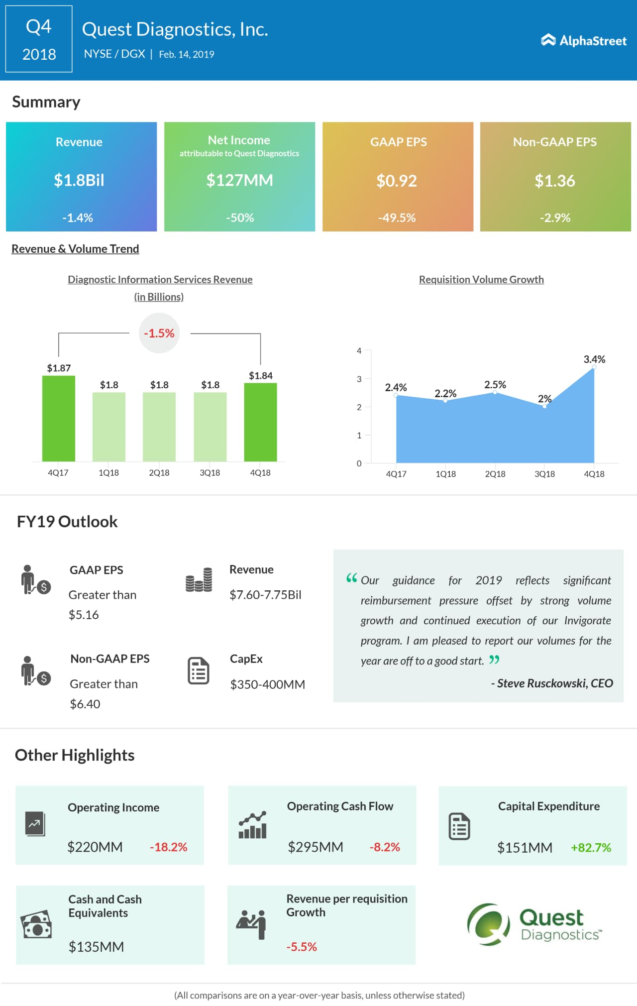 Quest Diagnostics fourth quarter 2018 earnings snapshot