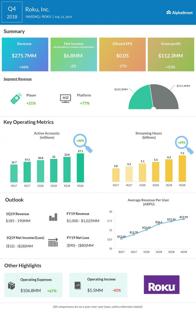 Roku Q4 2018 earnings infographic