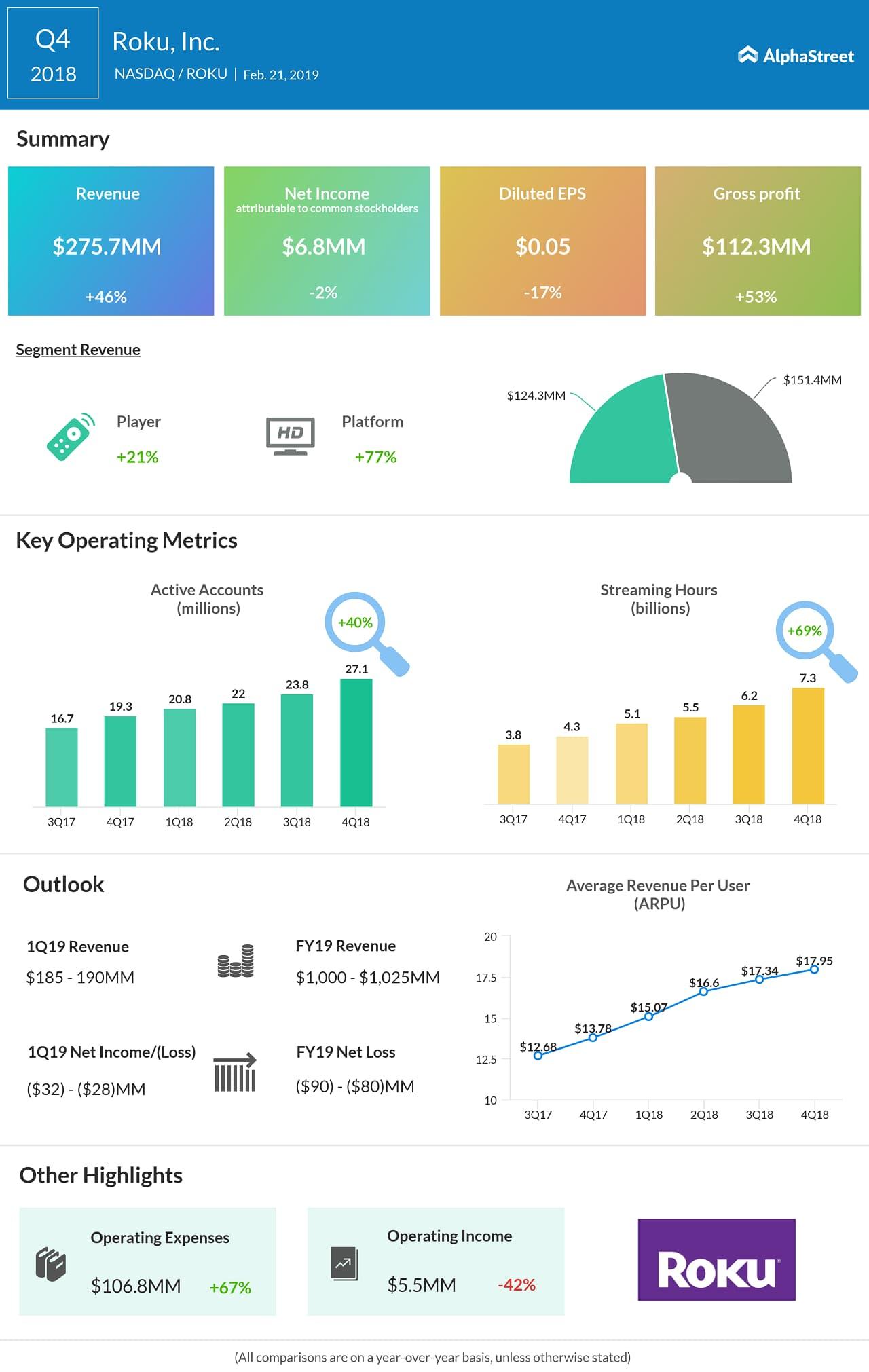 Rok Q4 2018 revenues jump